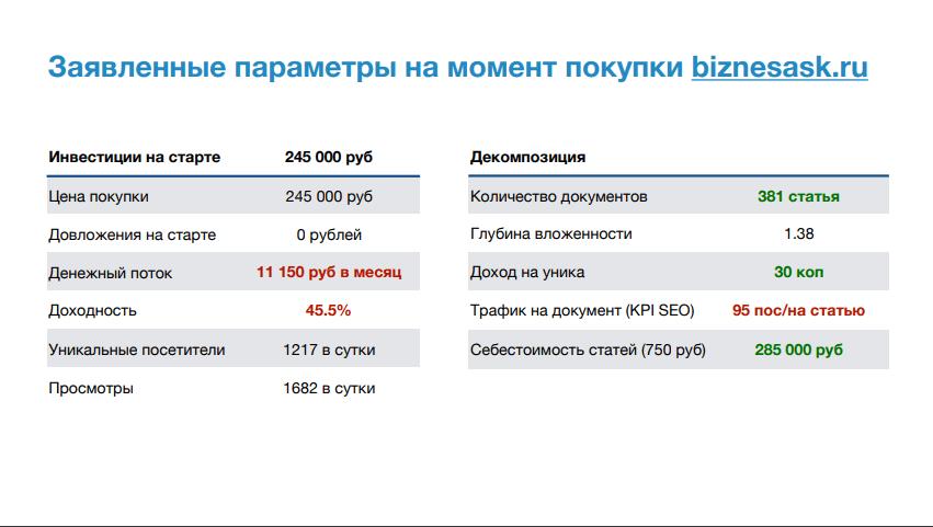 Как купить готовый сайт с доходом 11 115 рублей в месяц и получать пассивный доход