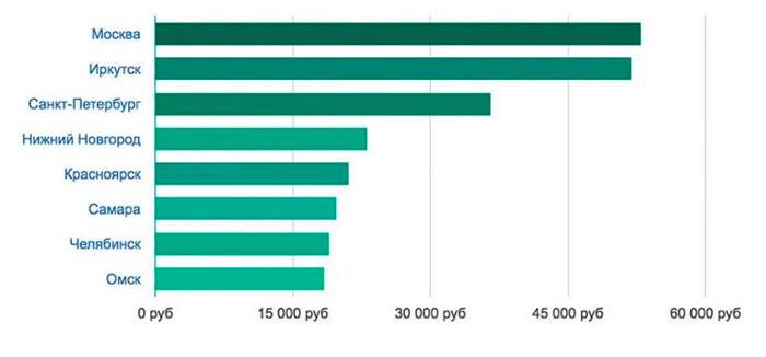 Сколько зарабатывает психолог в %am_current_year%